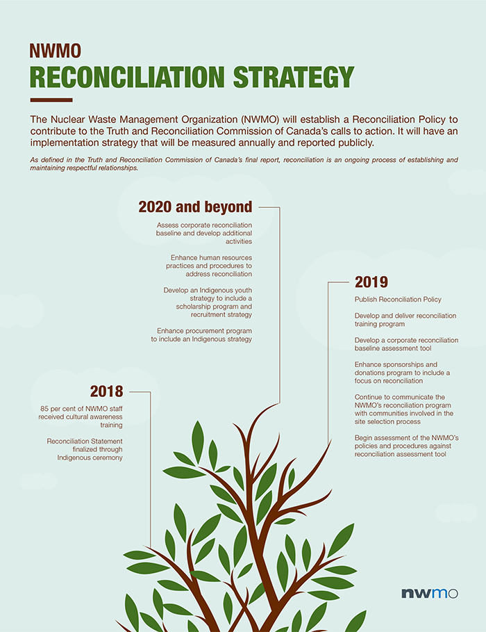 This graphic shows the NWMO reconciliation strategy