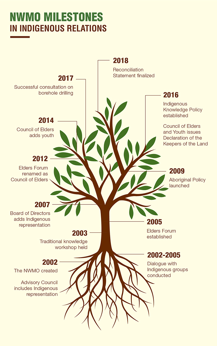 This graphic shows the NWMO reconciliation milestones