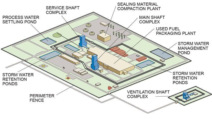 This diagram shows the layout of Adaptive Phased Management surface facilities for a deep geological repository, all of which are described on this page.