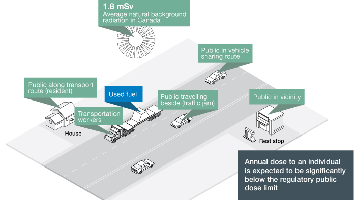 This image indicates potential individuals along the UFTP transportation route, including public at rest stops in the vicinity, public in vehicles sharing the road and travelling beside the UFTP, transportation workers, and residents along the transportation route.