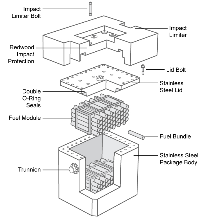 This image visually depicts all the components of the UFTP, which are described above.