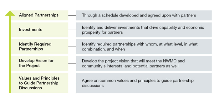Image shows partnership steps written out in text.